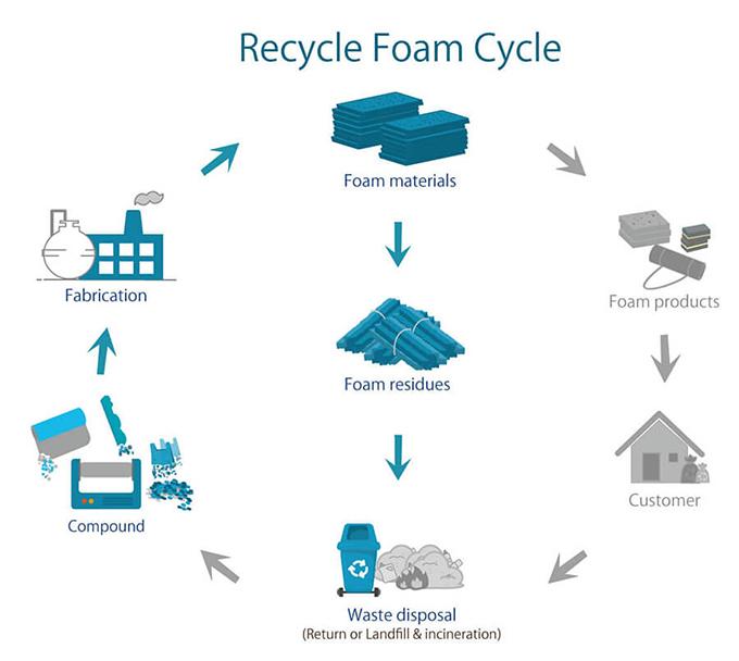 proimages/recycle_foam/recycle_foam_circle-07-07.jpg